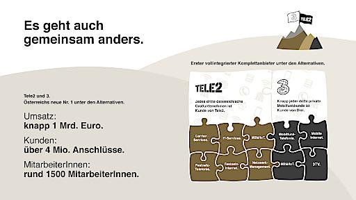 Drei Ÿbernimmt Tele2. …sterreichs grš§ter alternativer Telekom-Anbieter entsteht.